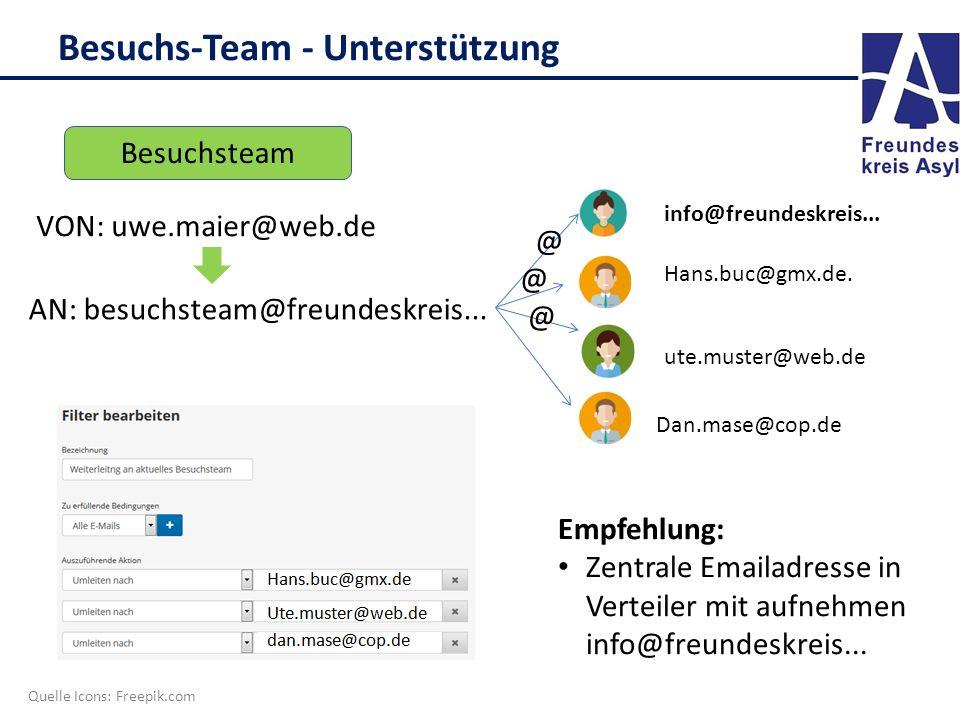 Besuchs-Team - Unterstützung Besuchsteam AN: besuchsteam@freundeskreis... Quelle Icons: Freepik.com @ @ @ @ Dan.mase@cop.de ute.muster@web.de info@fre