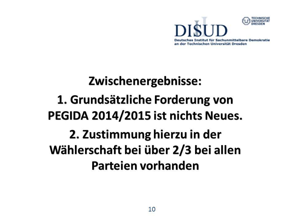 10 Zwischenergebnisse: 1. Grundsätzliche Forderung von PEGIDA 2014/2015 ist nichts Neues.