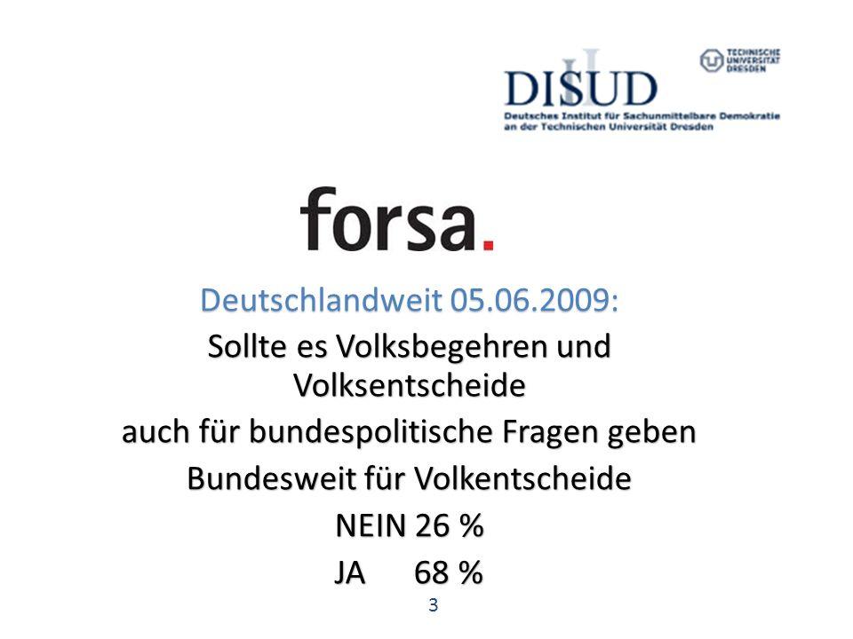 3 Deutschlandweit 05.06.2009: Sollte es Volksbegehren und Volksentscheide auch für bundespolitische Fragen geben Bundesweit für Volkentscheide NEIN 26 % JA 68 %