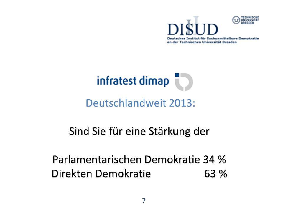 7 Deutschlandweit 2013: Deutschlandweit 2013: Sind Sie für eine Stärkung der Parlamentarischen Demokratie 34 % Direkten Demokratie 63 %