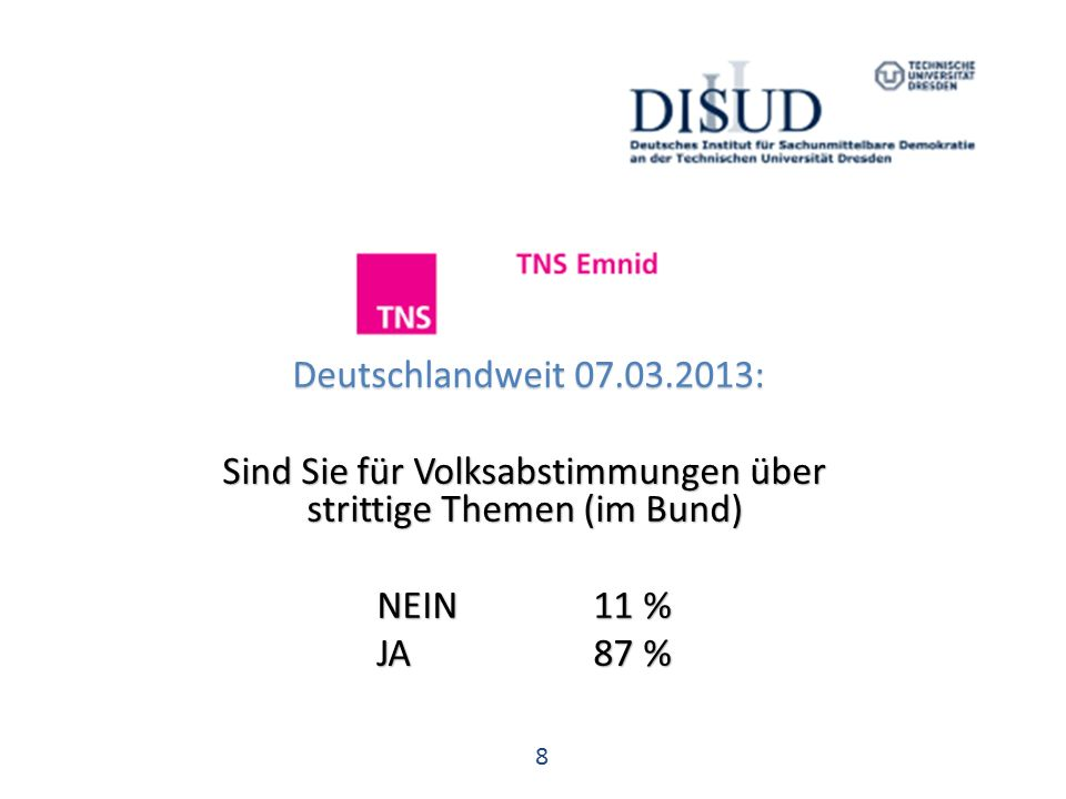 8 Deutschlandweit 07.03.2013: Deutschlandweit 07.03.2013: Sind Sie für Volksabstimmungen über strittige Themen (im Bund) NEIN 11 % JA 87 %