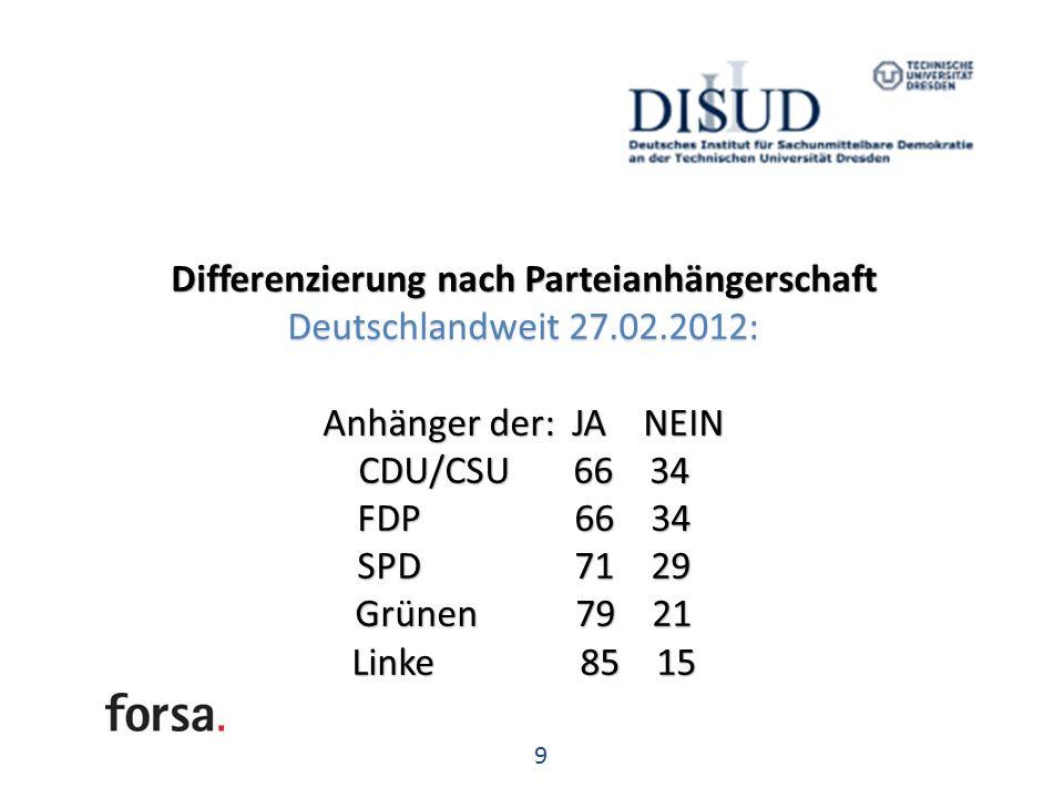 9 Differenzierung nach Parteianhängerschaft Deutschlandweit 27.02.2012: Anhänger der: JA NEIN CDU/CSU 66 34 FDP 66 34 SPD 71 29 Grünen 79 21 Linke 85 15
