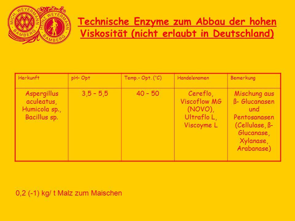 Technische Enzyme zum Abbau der hohen Viskosität (nicht erlaubt in Deutschland) HerkunftpH- OptTemp.- Opt. (°C)HandelsnamenBemerkung Aspergillus acule