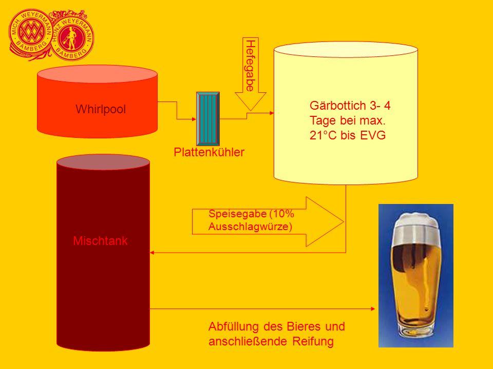 Gärbottich 3- 4 Tage bei max. 21°C bis EVG Whirlpool Hefegabe Mischtank Speisegabe (10% Ausschlagwürze) Abfüllung des Bieres und anschließende Reifung