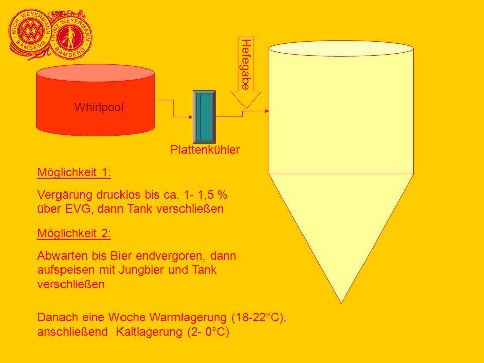 Whirlpool Hefegabe Plattenkühler Möglichkeit 1: Vergärung drucklos bis ca. 1- 1,5 % über EVG, dann Tank verschließen Möglichkeit 2: Abwarten bis Bier