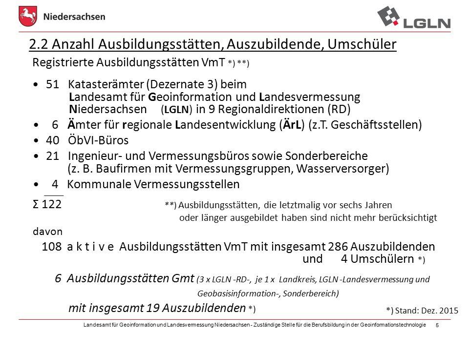 Landesamt für Geoinformation und Landesvermessung Niedersachsen - Zuständige Stelle für die Berufsbildung in der Geoinformationstechnologie 5 2.2 Anzahl Ausbildungsstätten, Auszubildende, Umschüler Registrierte Ausbildungsstätten VmT *) **) 51 Katasterämter (Dezernate 3) beim Landesamt für Geoinformation und Landesvermessung Niedersachsen (LGLN) in 9 Regionaldirektionen (RD) 6 Ämter für regionale Landesentwicklung (ÄrL) (z.T.