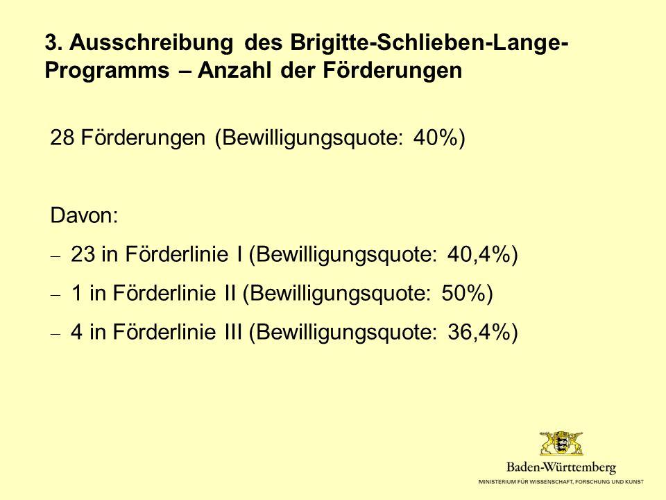 28 Förderungen (Bewilligungsquote: 40%) Davon:  23 in Förderlinie I (Bewilligungsquote: 40,4%)  1 in Förderlinie II (Bewilligungsquote: 50%)  4 in Förderlinie III (Bewilligungsquote: 36,4%) 3.