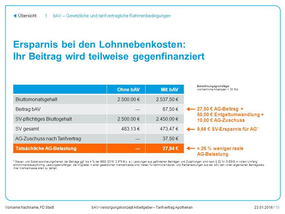 bAV-Versorgungskonzept Arbeitgeber – Tarifvertrag Apotheken23.01.2016 / 10 Vorname Nachname, FD Stadt Übersicht Ohne bAVMit bAV Bruttomonatsgehalt2.500,00 €2.537,50 € Beitrag bAV---87,50 € SV-pflichtiges Bruttogehalt2.500,00 €2.450,00 € SV gesamt483,13 €473,47 € AG-Zuschuss nach Tarifvertrag---37,50 € Tatsächliche AG-Belastung---27,84 € Ersparnis bei den Lohnnebenkosten: Ihr Beitrag wird teilweise gegenfinanziert 1.bAV – Gesetzliche und tarifvertragliche Rahmenbedingungen 9,66 € SV-Ersparnis für AG* 27,50 € AG-Beitrag + 50,00 € Entgeltumwandlung + 10,00 € AG-Zuschuss ≈ 26 % weniger reale AG-Belastung * Steuer- und Sozialversicherungsfreiheit der Beiträge ggf.