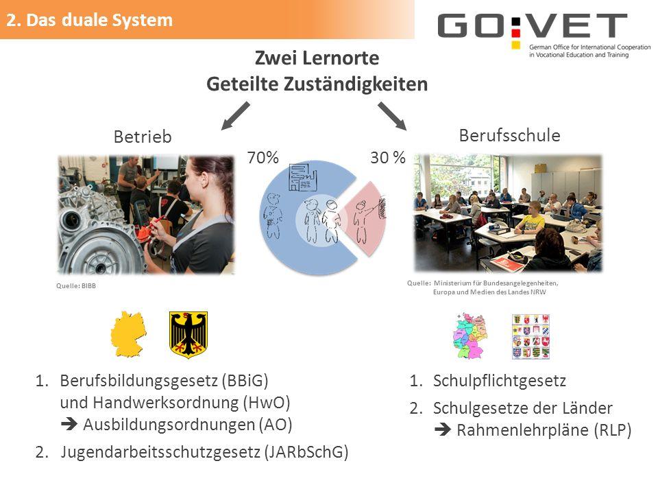 2. Das duale System 1.Berufsbildungsgesetz (BBiG) und Handwerksordnung (HwO)  Ausbildungsordnungen (AO) 2. Jugendarbeitsschutzgesetz (JARbSchG) Zwei