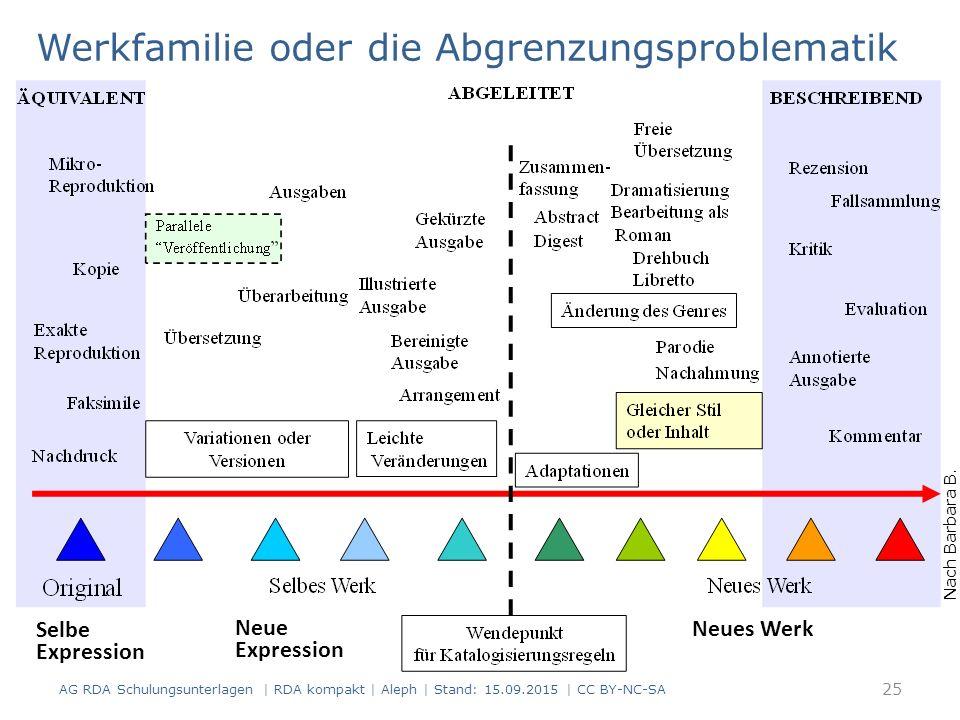 Werkfamilie oder die Abgrenzungsproblematik AG RDA Schulungsunterlagen | RDA kompakt | Aleph | Stand: 15.09.2015 | CC BY-NC-SA Nach Barbara B. Tillett