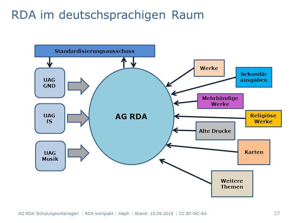 RDA im deutschsprachigen Raum AG RDA Schulungsunterlagen | RDA kompakt | Aleph | Stand: 15.09.2015 | CC BY-NC-SA AG RDA UAG fS UAG GND UAG Musik Werke