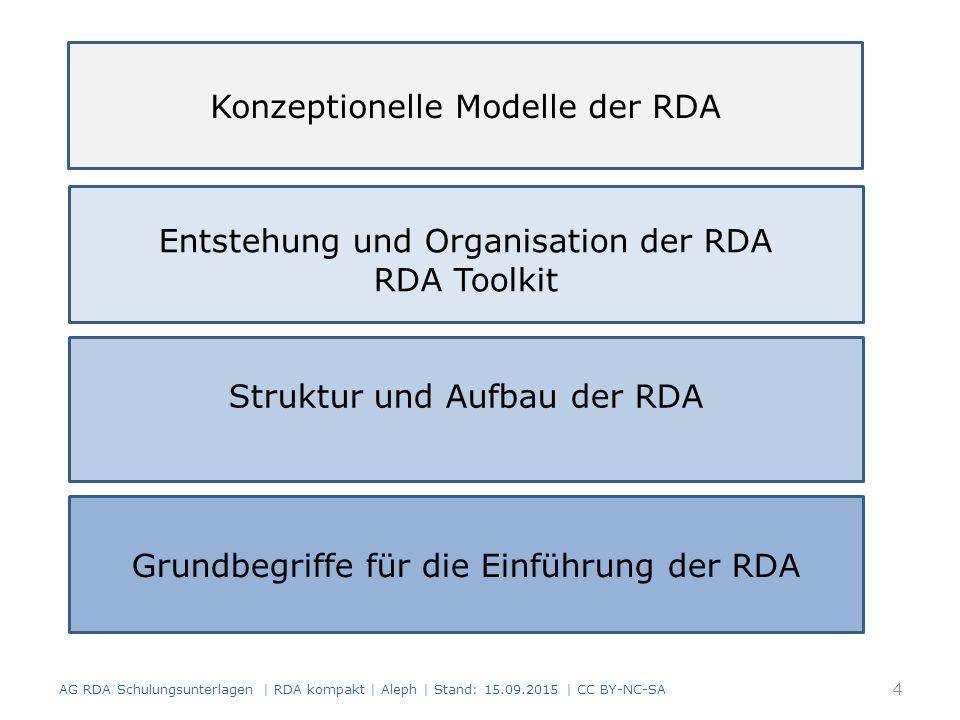 4 Konzeptionelle Modelle der RDA Entstehung und Organisation der RDA RDA Toolkit Grundbegriffe für die Einführung der RDA Struktur und Aufbau der RDA