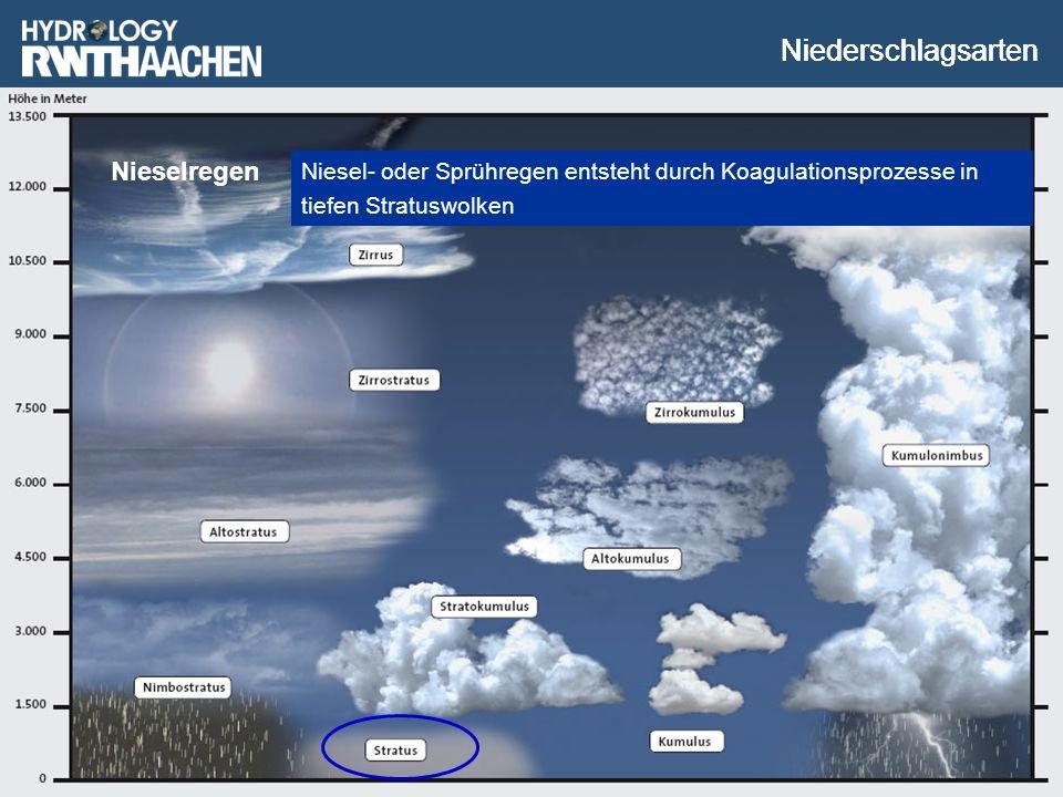Univ.-Prof. Dr.-Ing. H. Nacken Nieselregen Niesel- oder Sprühregen entsteht durch Koagulationsprozesse in tiefen Stratuswolken Niederschlagsarten