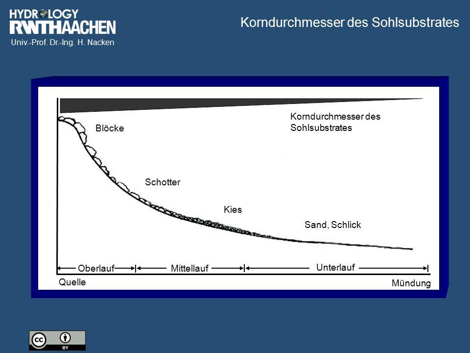 Univ.-Prof. Dr.-Ing. H. Nacken Blöcke Schotter Kies Sand, Schlick Quelle Mündung Oberlauf Unterlauf Mittellauf Korndurchmesser des Sohlsubstrates