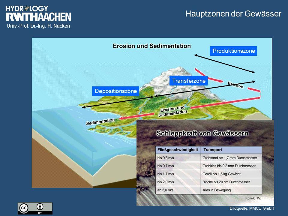 Univ.-Prof. Dr.-Ing. H. Nacken Bildquelle: MMCD GmbH Produktionszone Transferzone Depositionszone Bildquelle: MMCD GmbH Hauptzonen der Gewässer