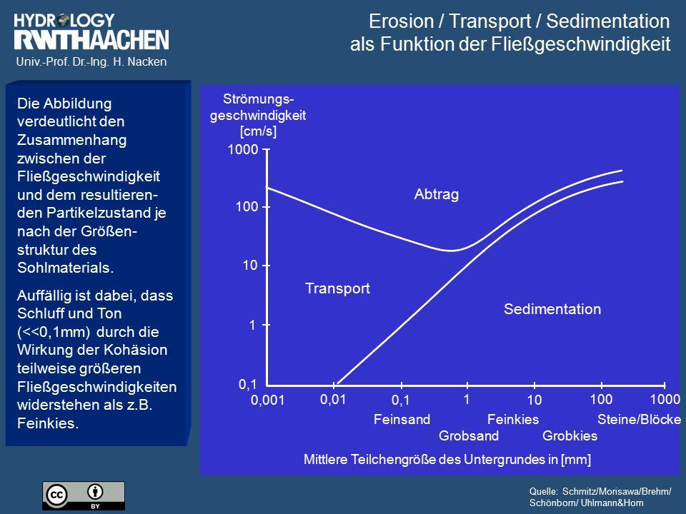 Univ.-Prof. Dr.-Ing. H. Nacken 0,1 1 10 100 1000 0,001 0,01 0,1 1 10 1001000 Mittlere Teilchengröße des Untergrundes in [mm] Feinsand Grobsand Feinkie