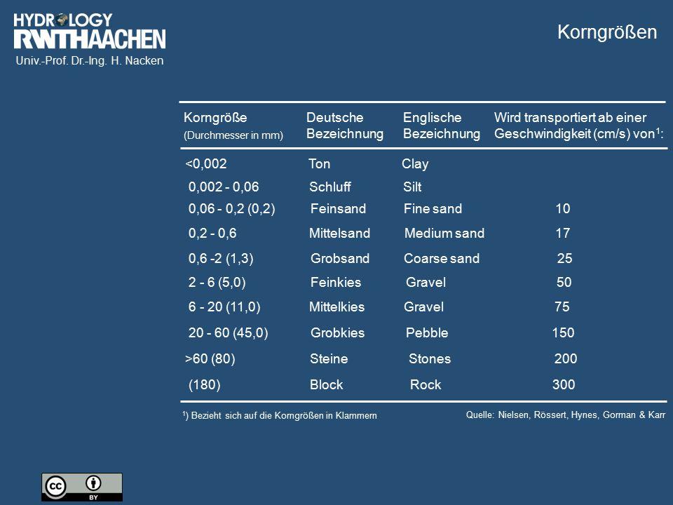 Univ.-Prof. Dr.-Ing. H. Nacken Korngröße (Durchmesser in mm) Deutsche Bezeichnung Englische Bezeichnung Wird transportiert ab einer Geschwindigkeit (c
