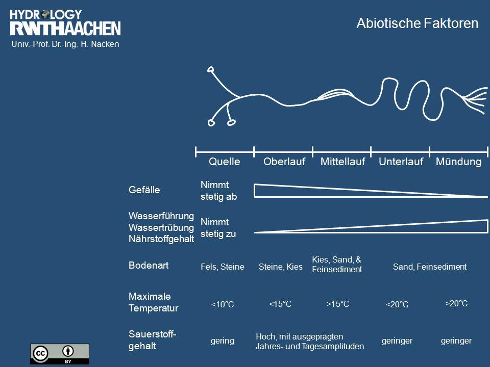 Univ.-Prof. Dr.-Ing. H. Nacken QuelleOberlaufMittellaufUnterlaufMündung Gefälle Wasserführung Wassertrübung Nährstoffgehalt Bodenart Maximale Temperat
