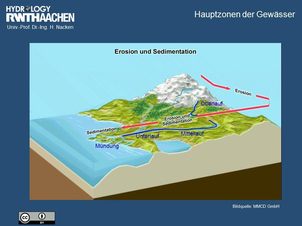 Univ.-Prof. Dr.-Ing. H. Nacken Bildquelle: MMCD GmbH Oberlauf Mittellauf Unterlauf Mündung Hauptzonen der Gewässer