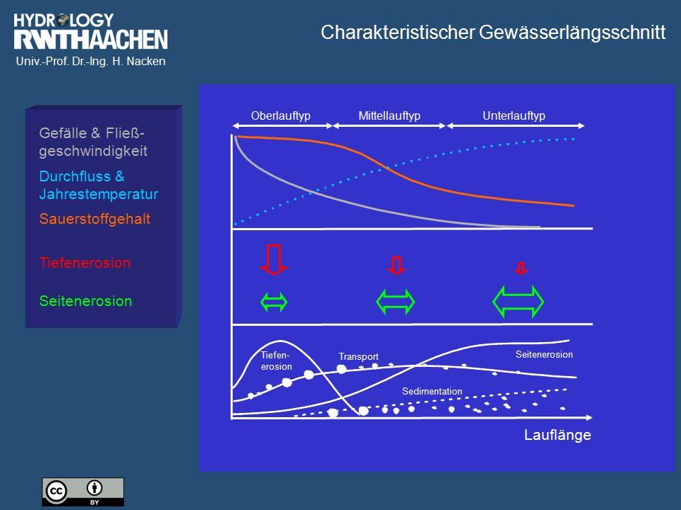 Univ.-Prof. Dr.-Ing. H. Nacken Tiefen- erosion Transport Sedimentation Gefälle & Fließ- geschwindigkeit Durchfluss & Jahrestemperatur Tiefenerosion Se