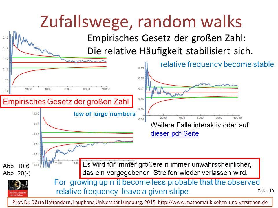 Zufallswege, random walks Prof. Dr. Dörte Haftendorn, Leuphana Universität Lüneburg, 2015 http://www.mathematik-sehen-und-verstehen.de Empirisches Ges