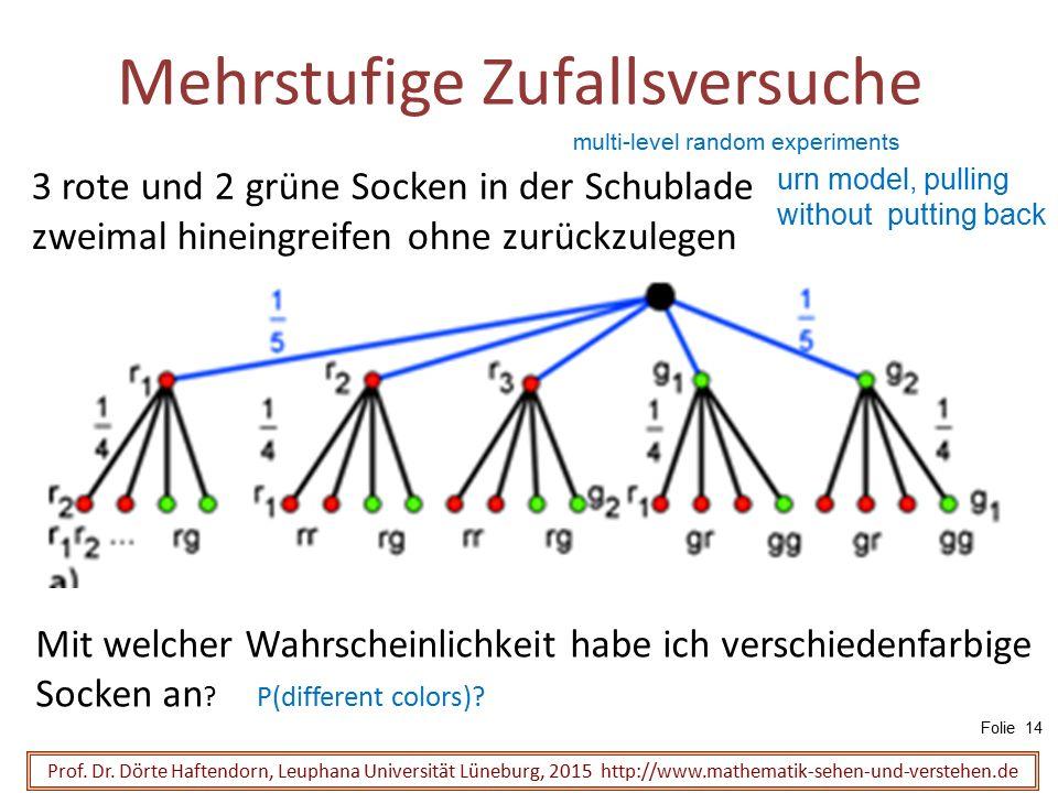 Prof. Dr. Dörte Haftendorn, Leuphana Universität Lüneburg, 2015 http://www.mathematik-sehen-und-verstehen.de 3 rote und 2 grüne Socken in der Schublad