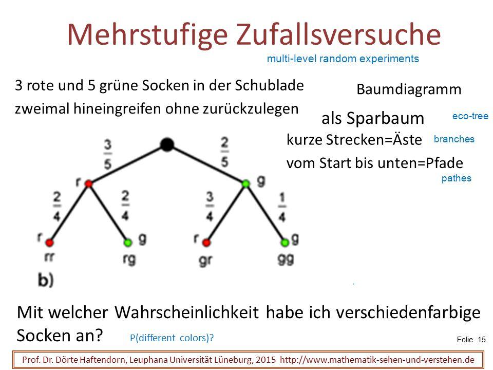 Mehrstufige Zufallsversuche Prof. Dr. Dörte Haftendorn, Leuphana Universität Lüneburg, 2015 http://www.mathematik-sehen-und-verstehen.de 3 rote und 5
