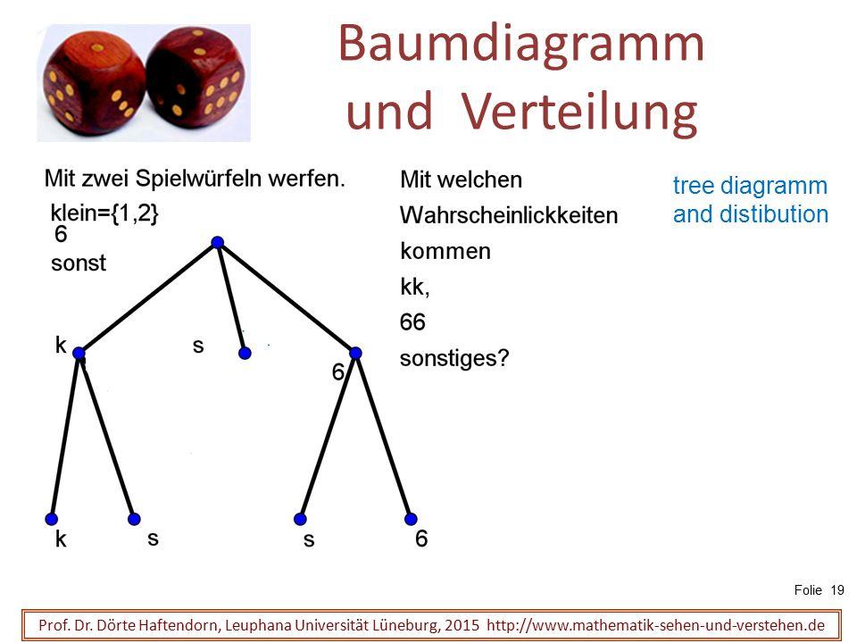 Baumdiagramm und Verteilung Prof. Dr. Dörte Haftendorn, Leuphana Universität Lüneburg, 2015 http://www.mathematik-sehen-und-verstehen.de Folie 19 tree