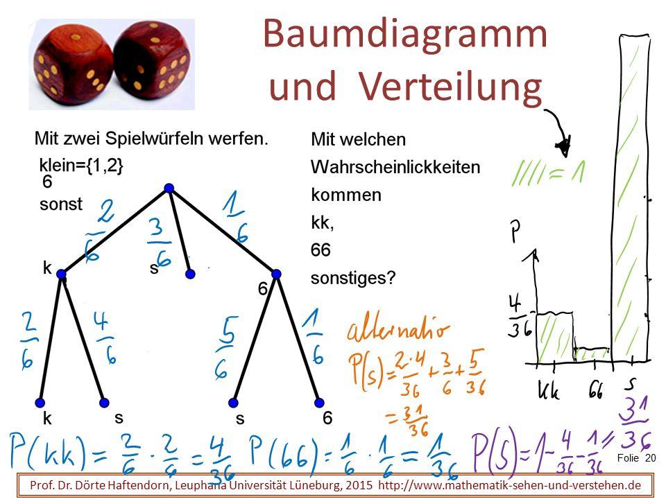 Baumdiagramm und Verteilung Prof. Dr. Dörte Haftendorn, Leuphana Universität Lüneburg, 2015 http://www.mathematik-sehen-und-verstehen.de Folie 20