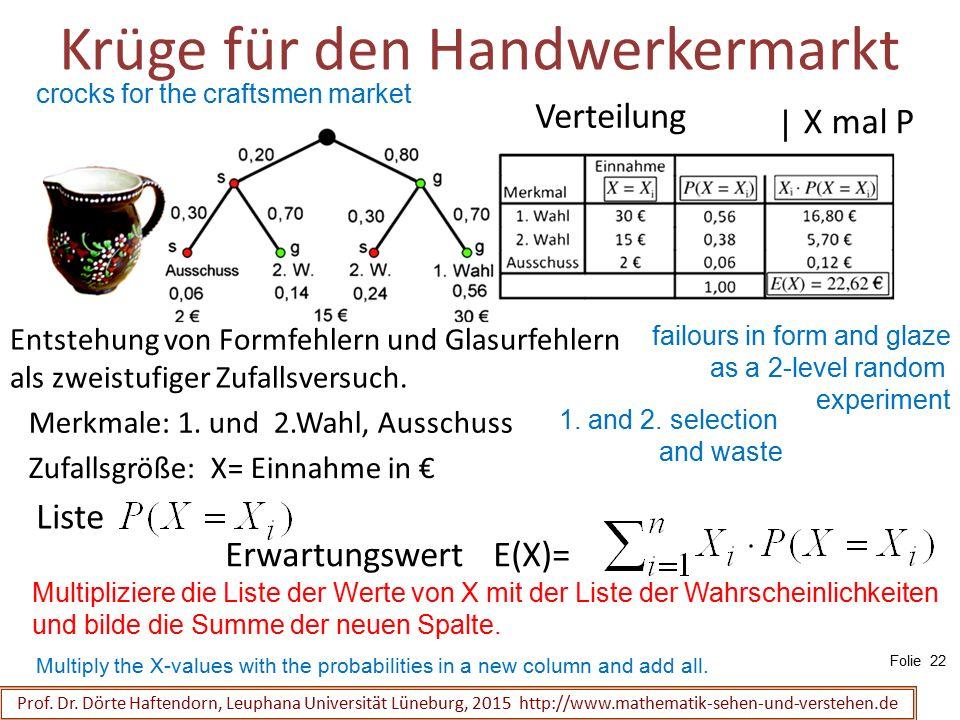 Krüge für den Handwerkermarkt Prof. Dr. Dörte Haftendorn, Leuphana Universität Lüneburg, 2015 http://www.mathematik-sehen-und-verstehen.de Entstehung