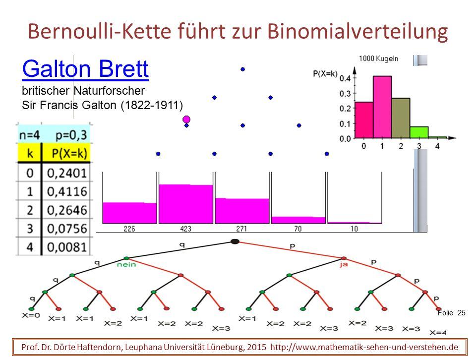 Bernoulli-Kette führt zur Binomialverteilung Prof. Dr. Dörte Haftendorn, Leuphana Universität Lüneburg, 2015 http://www.mathematik-sehen-und-verstehen