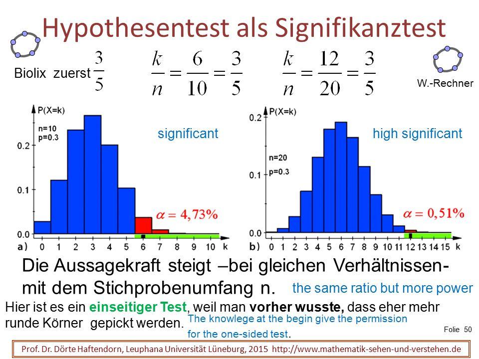 Hypothesentest als Signifikanztest Die Aussagekraft steigt –bei gleichen Verhältnissen- mit dem Stichprobenumfang n. W.-Rechner Prof. Dr. Dörte Haften
