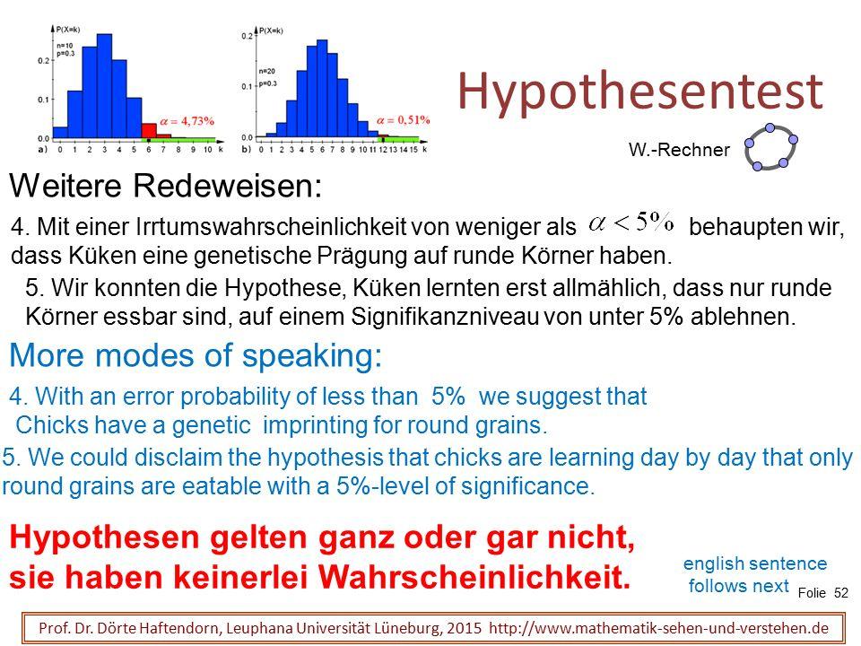 4. Mit einer Irrtumswahrscheinlichkeit von weniger als behaupten wir, dass Küken eine genetische Prägung auf runde Körner haben. Hypothesentest 5. Wir