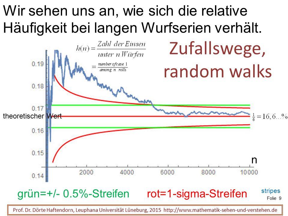 Prof. Dr. Dörte Haftendorn, Leuphana Universität Lüneburg, 2015 http://www.mathematik-sehen-und-verstehen.de Folie 9 Zufallswege, random walks Wir seh