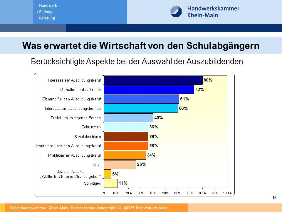 © Handwerkskammer Rhein-Main, Bockenheimer Landstraße 21, 60325 Frankfurt am Main 16 Was erwartet die Wirtschaft von den Schulabgängern Berücksichtigte Aspekte bei der Auswahl der Auszubildenden