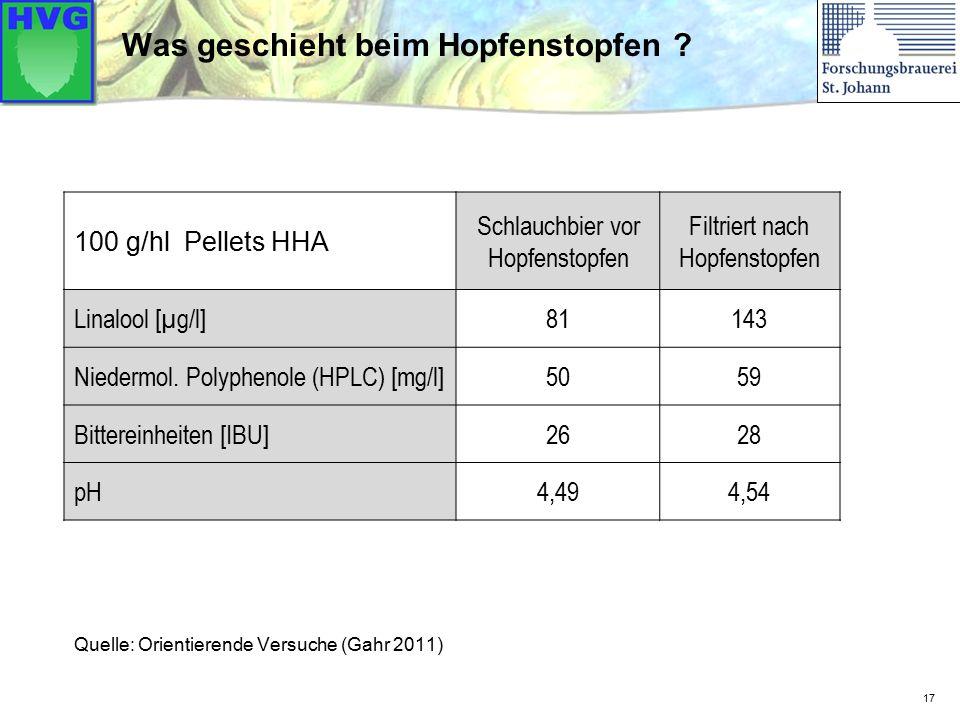 17 Was geschieht beim Hopfenstopfen ? 100 g/hl Pellets HHA Schlauchbier vor Hopfenstopfen Filtriert nach Hopfenstopfen Linalool [µg/l]81143 Niedermol.