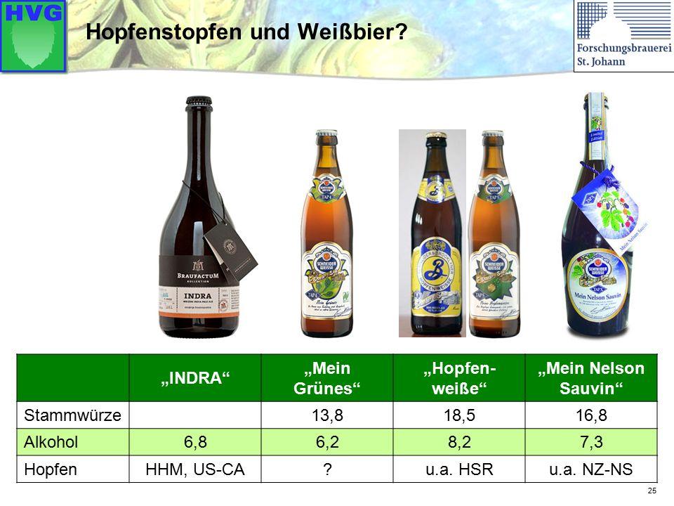 """25 Hopfenstopfen und Weißbier? """"INDRA"""" """"Mein Grünes"""" """"Hopfen- weiße"""" """"Mein Nelson Sauvin"""" Stammwürze 13,818,516,8 Alkohol 6,86,28,27,3 Hopfen HHM, US-"""