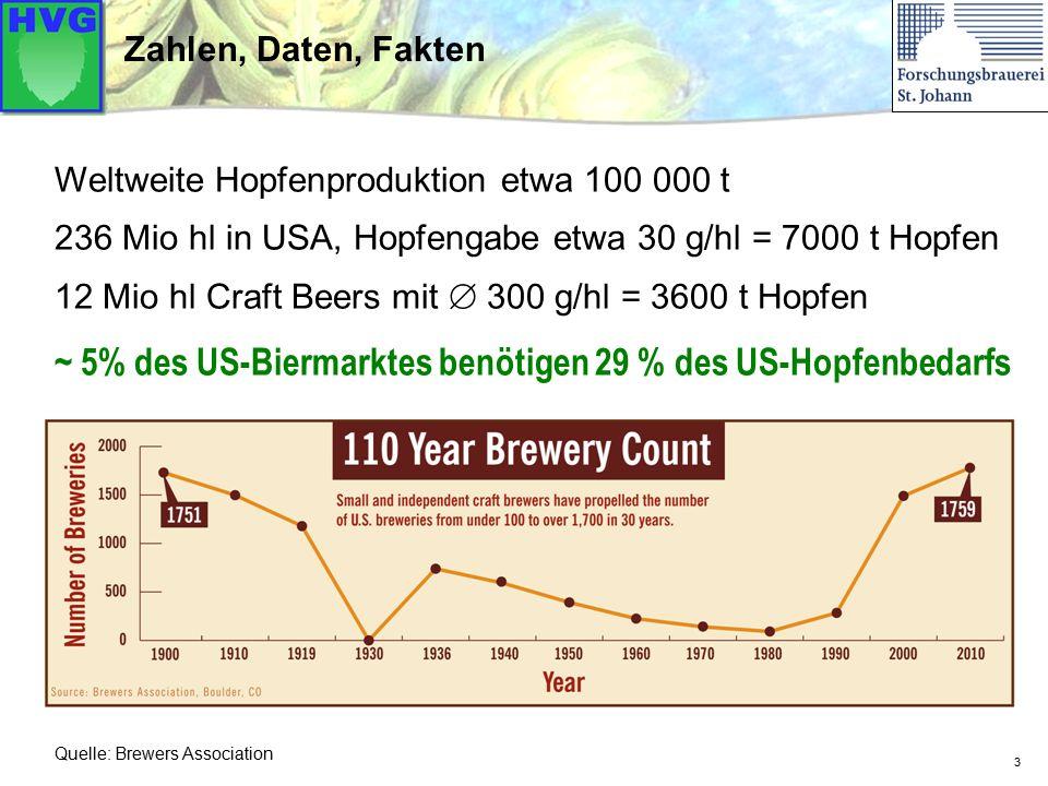 3 Zahlen, Daten, Fakten Weltweite Hopfenproduktion etwa 100 000 t 236 Mio hl in USA, Hopfengabe etwa 30 g/hl = 7000 t Hopfen 12 Mio hl Craft Beers mit  300 g/hl = 3600 t Hopfen ~ 5% des US-Biermarktes benötigen 29 % des US-Hopfenbedarfs Quelle: Brewers Association