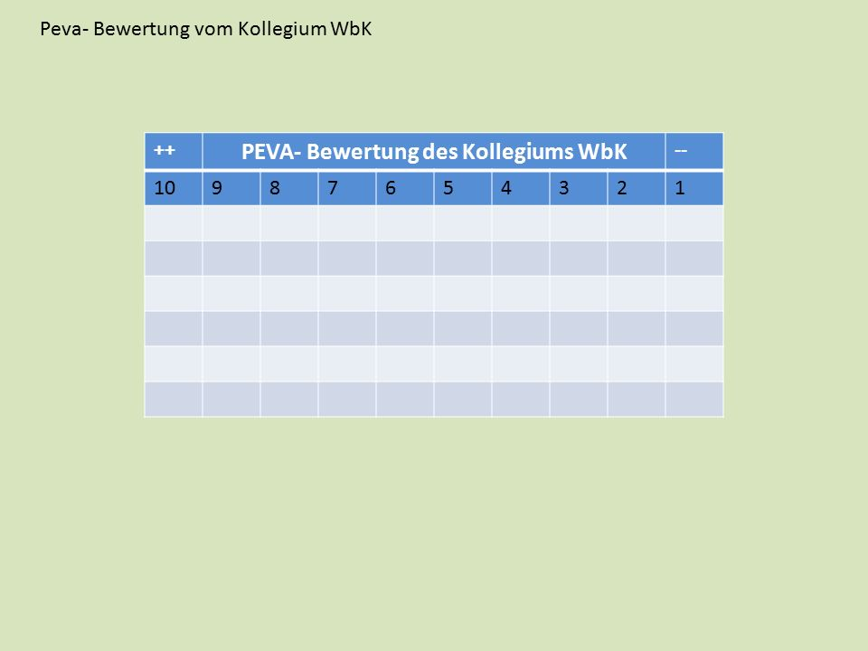 Peva- Bewertung vom Kollegium WbK ++ PEVA- Bewertung des Kollegiums WbK -- 10987654321