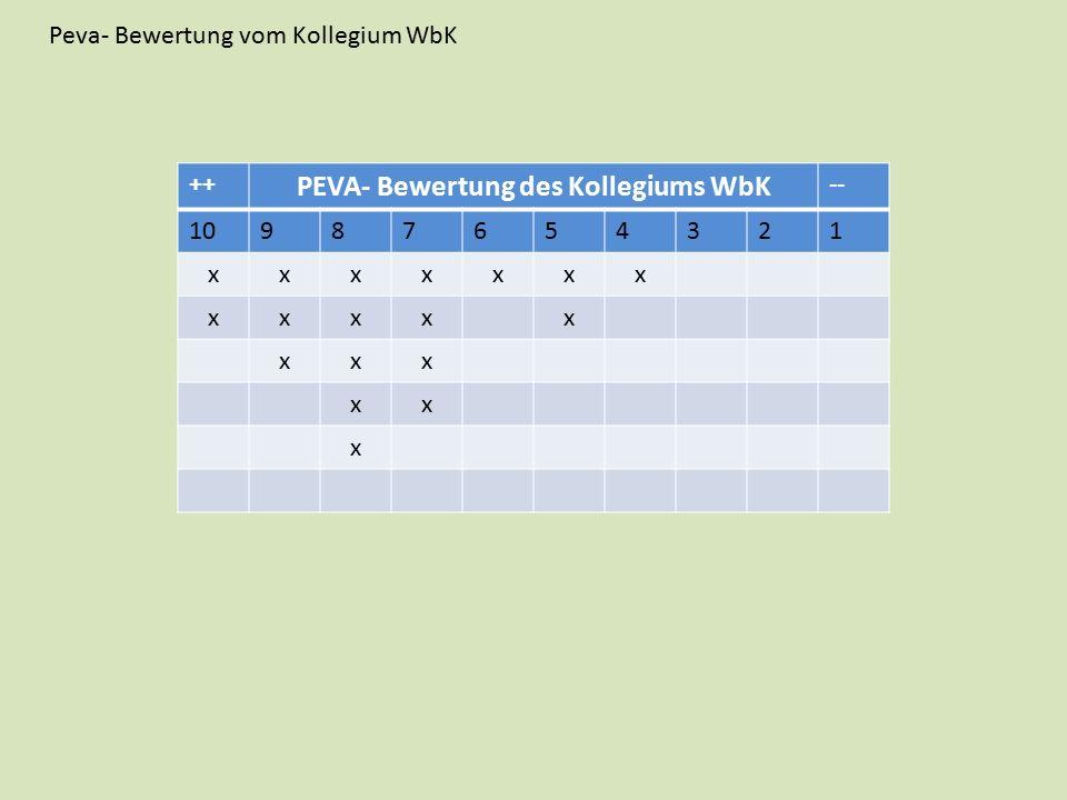 Peva- Bewertung vom Kollegium WbK ++ PEVA- Bewertung des Kollegiums WbK -- 10987654321 xxxxxxx xxxxx xxx xx x