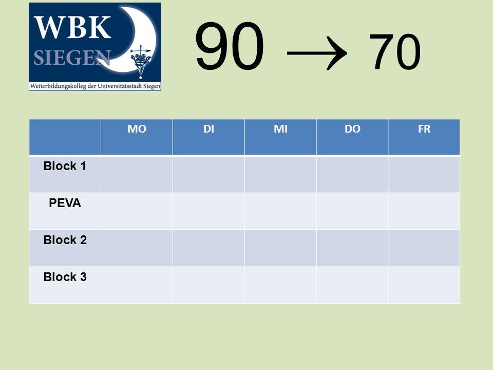 MODIMIDOFR Block 1 PEVA Block 2 Block 3 90  70