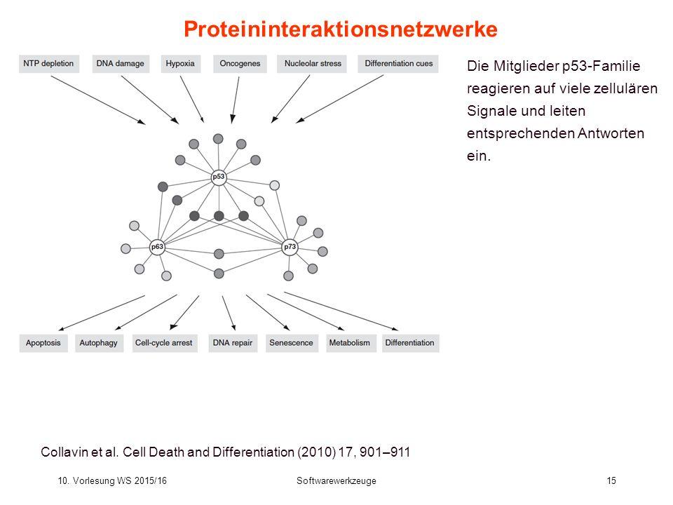 10.Vorlesung WS 2015/16Softwarewerkzeuge15 Proteininteraktionsnetzwerke Collavin et al.