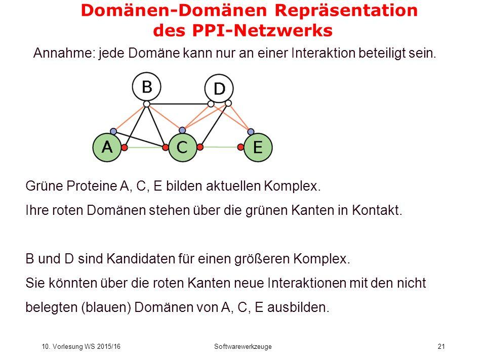 10. Vorlesung WS 2015/16Softwarewerkzeuge21 Domänen-Domänen Repräsentation des PPI-Netzwerks Grüne Proteine A, C, E bilden aktuellen Komplex. Ihre rot