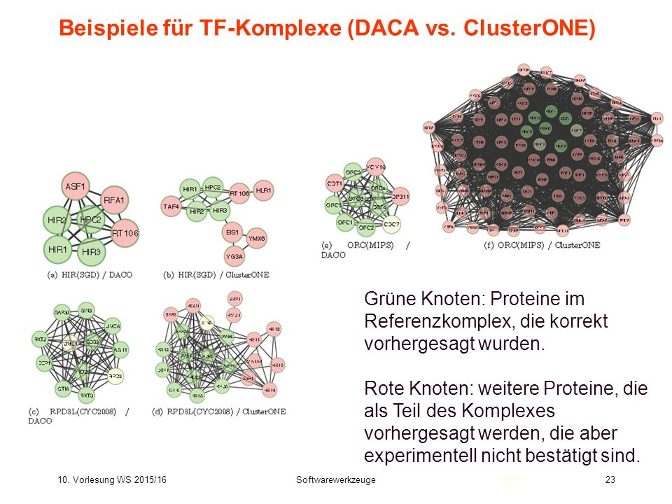 10. Vorlesung WS 2015/16Softwarewerkzeuge23 Beispiele für TF-Komplexe (DACA vs. ClusterONE) 23 Grüne Knoten: Proteine im Referenzkomplex, die korrekt