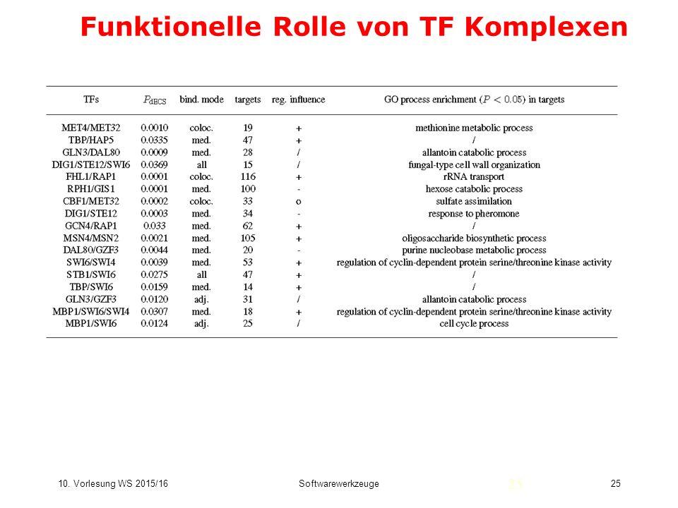 10. Vorlesung WS 2015/16Softwarewerkzeuge25 Funktionelle Rolle von TF Komplexen 25