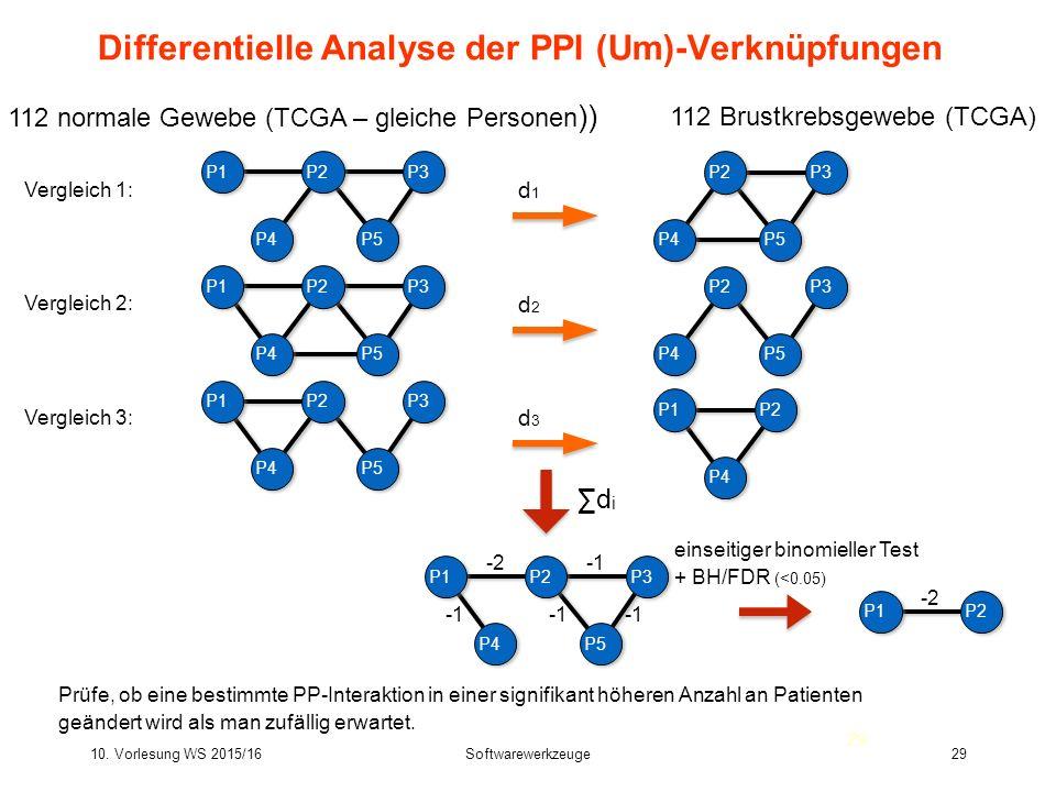 10. Vorlesung WS 2015/16Softwarewerkzeuge29 Differentielle Analyse der PPI (Um)-Verknüpfungen P4 d1d1 d2d2 d3d3 112 normale Gewebe (TCGA – gleiche Per