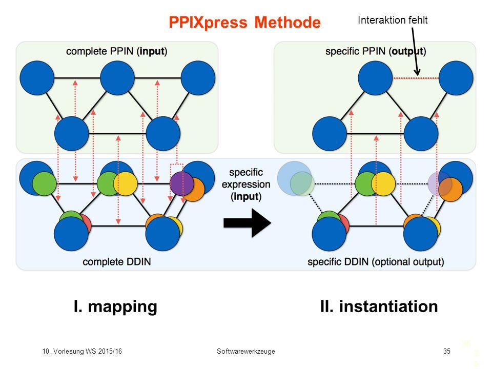 10. Vorlesung WS 2015/16Softwarewerkzeuge35 35 PPIXpress Methode I. mappingII. instantiation Interaktion fehlt 35