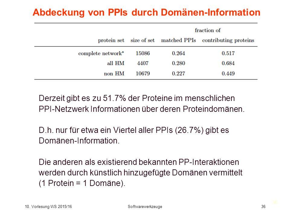 10. Vorlesung WS 2015/16Softwarewerkzeuge36 Abdeckung von PPIs durch Domänen-Information Derzeit gibt es zu 51.7% der Proteine im menschlichen PPI-Net