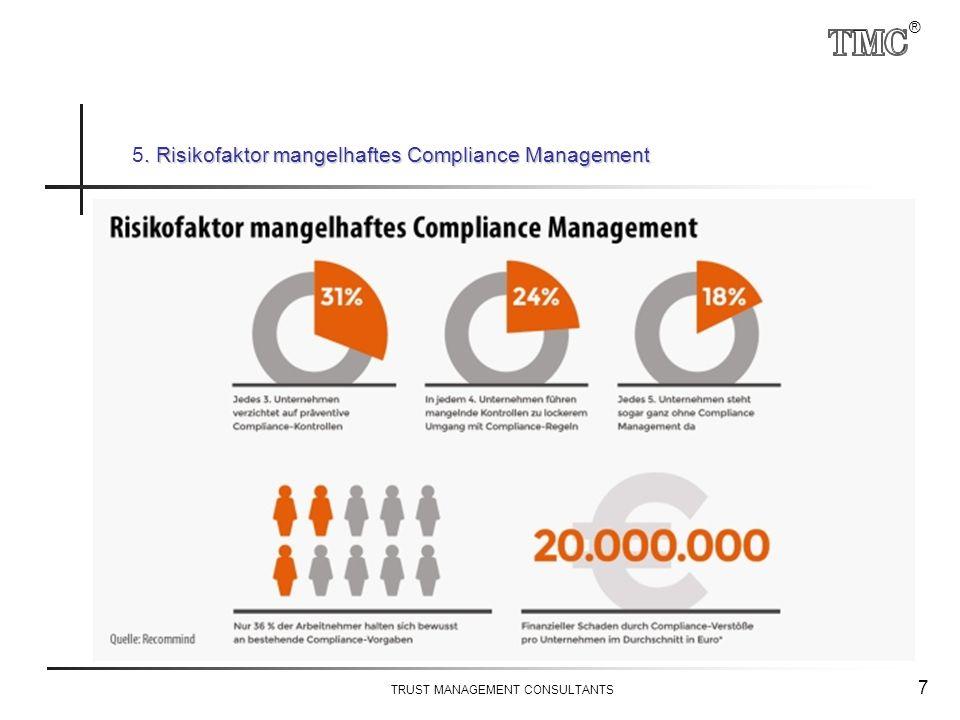 ® TRUST MANAGEMENT CONSULTANTS 7. Risikofaktor mangelhaftes Compliance Management 5. Risikofaktor mangelhaftes Compliance Management