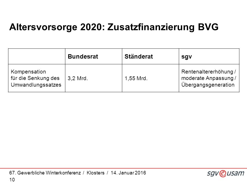 67. Gewerbliche Winterkonferenz / Klosters / 14. Januar 2016 10 Altersvorsorge 2020: Zusatzfinanzierung BVG BundesratStänderatsgv Kompensation für die